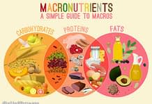 what is a macro diet